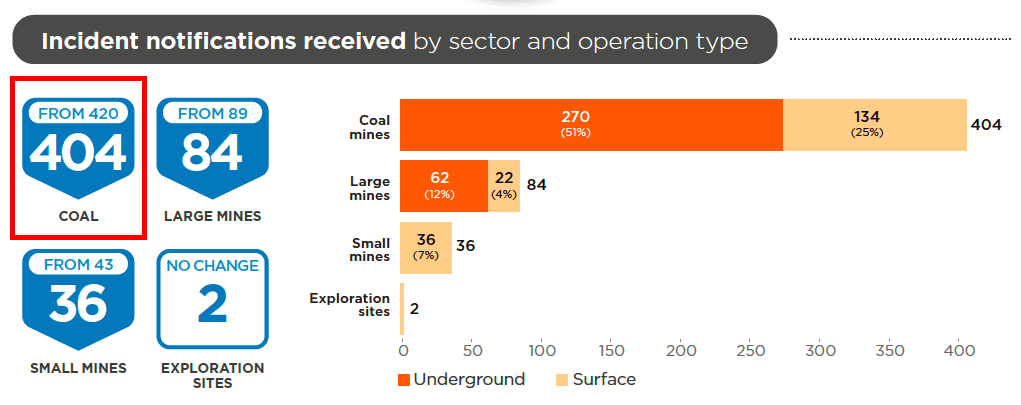 NSW Resources Regulator - Coal mines are #1 source of incident notifications