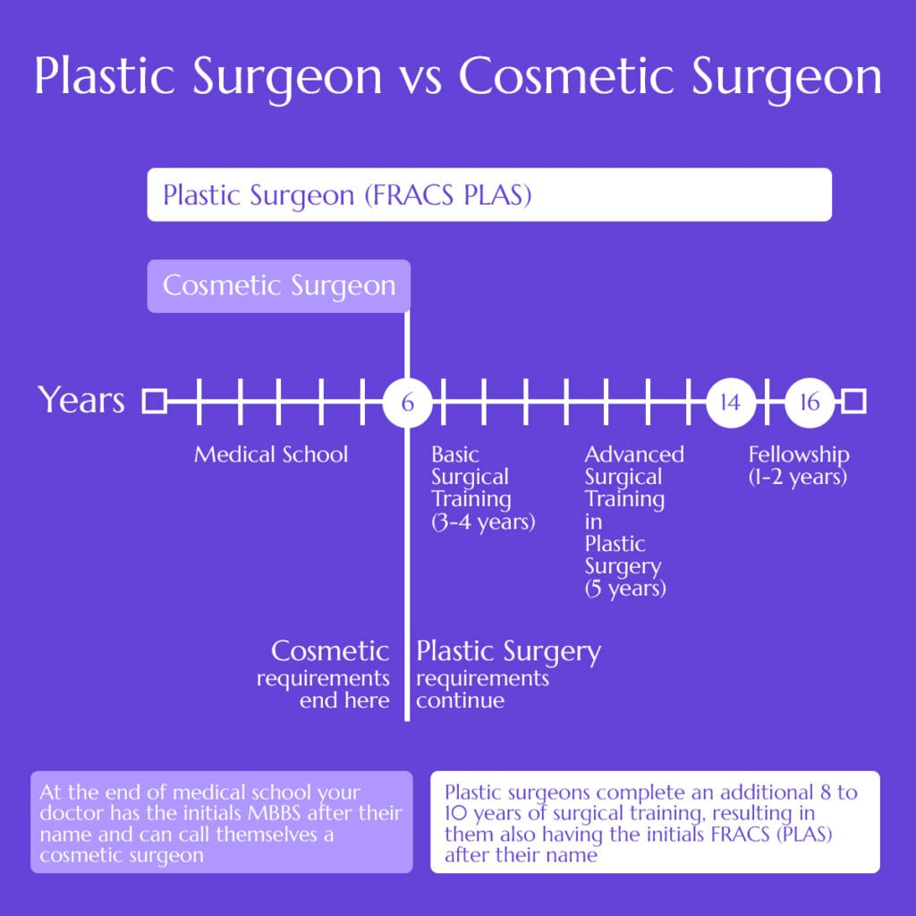 The years of experience that differ between plastic surgeon and cosmetic surgeon