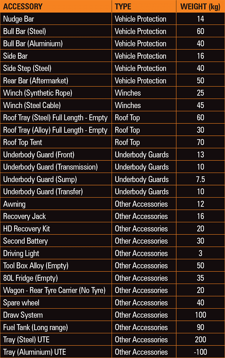 weight-table