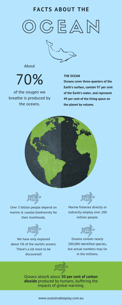 world oceans day facts