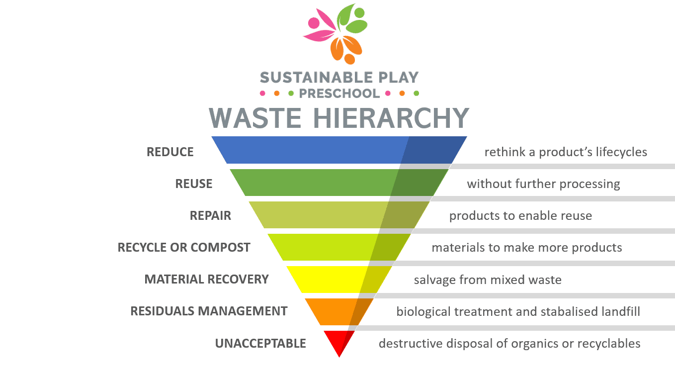 sustainable play preschool waste hierarchy sustainable practice