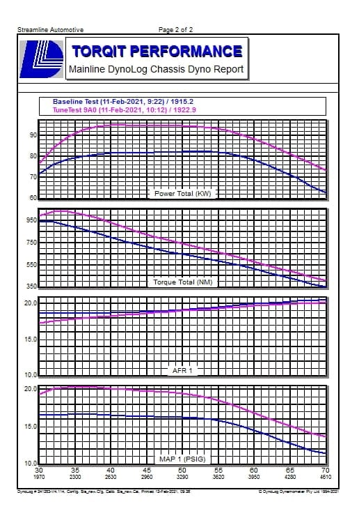 2.8L Toyota Dyno - AFR & Boost Results