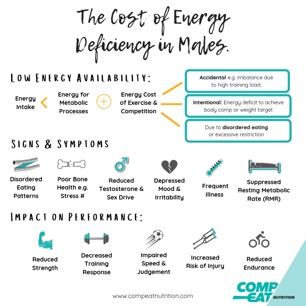 The cost of Energy Deficiency in Males