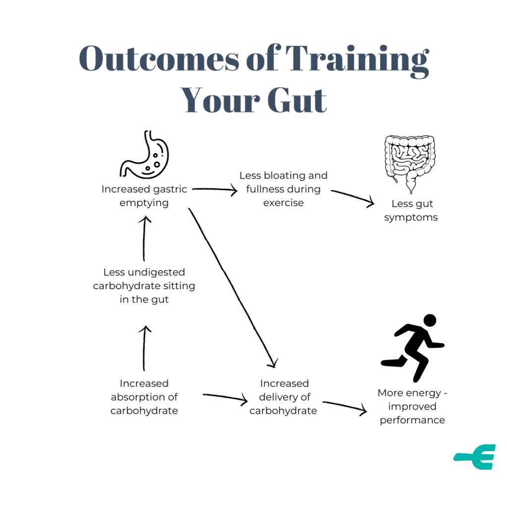 Outcomes of training your gut include improved performance and reduced gut upset due to better absoprtion of carbohydrate