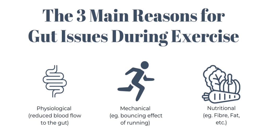 The 3 main reasons for gut issues during exercise. Physiological (reduces blood flow to the gut), mecahnical (bouncing effect of running) or nutritional