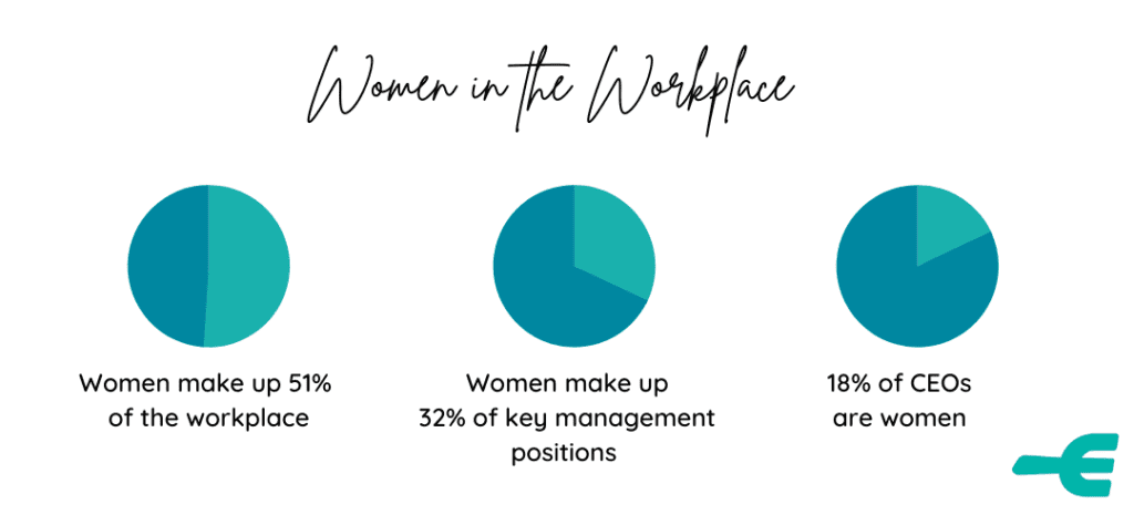32% of key management positions and 18% of CEOs are women in Australia, despite women making up 51% of the workforce.