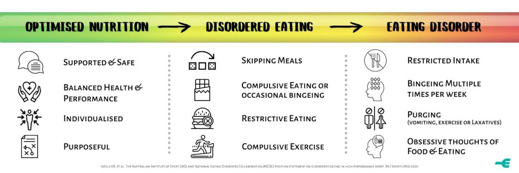 Optimised Nutrition, disordered eating, eating disorder. Differing levels of restriction